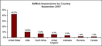 admob-impressions-by-country.jpg