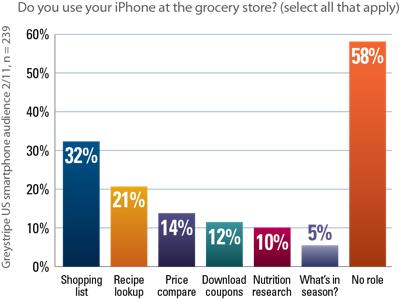 chart2-phonegrocery.png