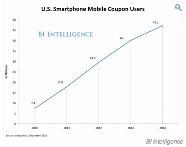 mobile-coupon-growth.png