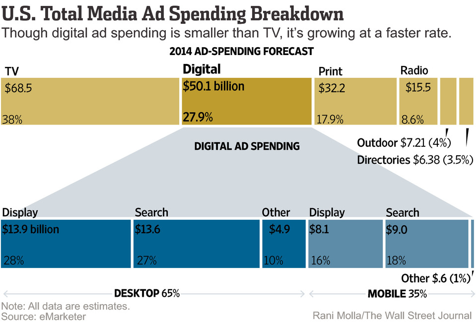 us-ad-spend-infographic.jpg
